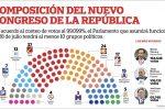 Elecciones 2021: nuevo Congreso estará conformado por diez bancadas