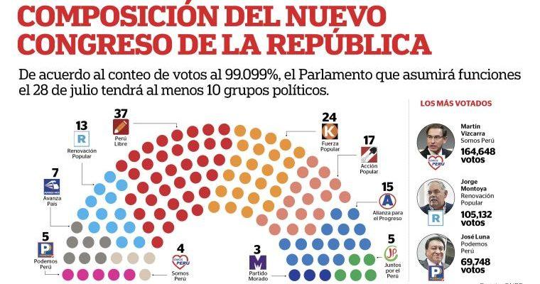 COMPOSICIÓN DEL NUEVO CONGRESO DE LA REPÚBLICA