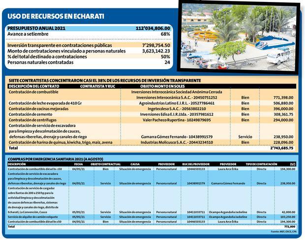 Uso de recursos en Echarati